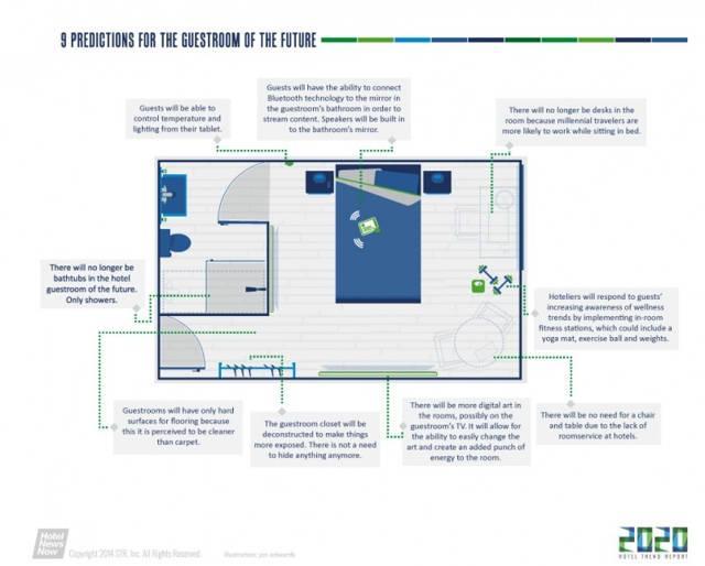 Hoteles del Futuro. Cómo debe de ser #Infografía